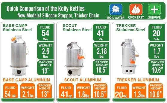 Kelly Kettle Competition Gallery