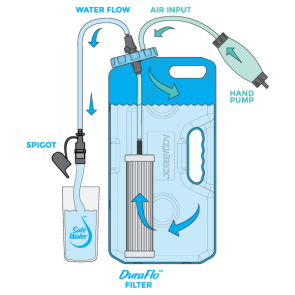 DuraFlo™ Water Filter Replacement for AquaBrick™, Gravity Fed Water Filters